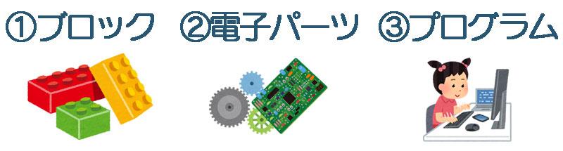 ロボットプログラミングを構成する3つ